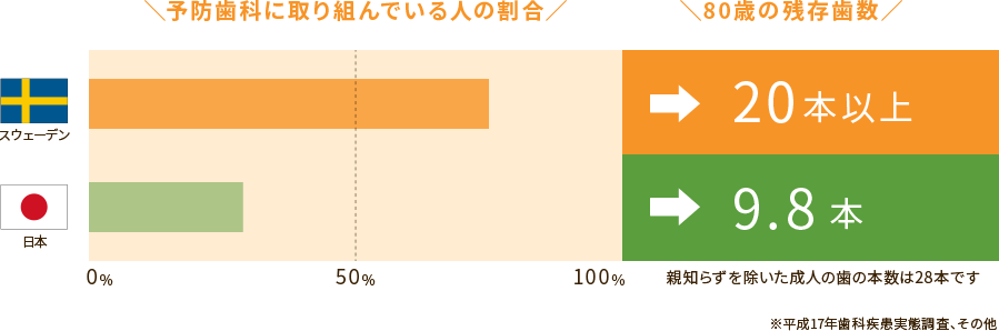 歯科先進国と日本の比較